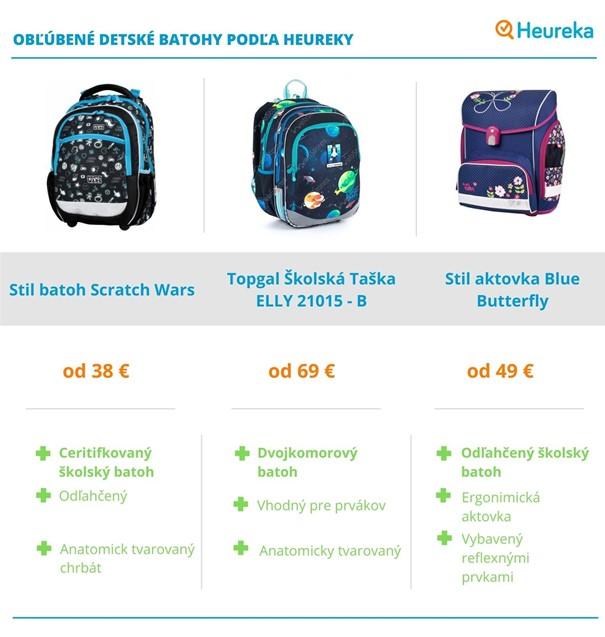 Porovnanie školských batohov